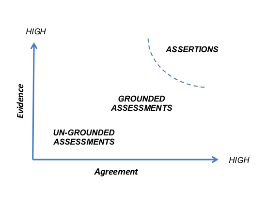 Assertions vs assessments