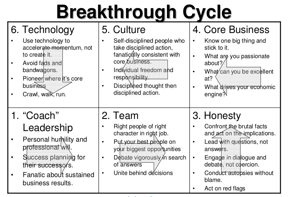 Good to Great - Breakthrough Cycle