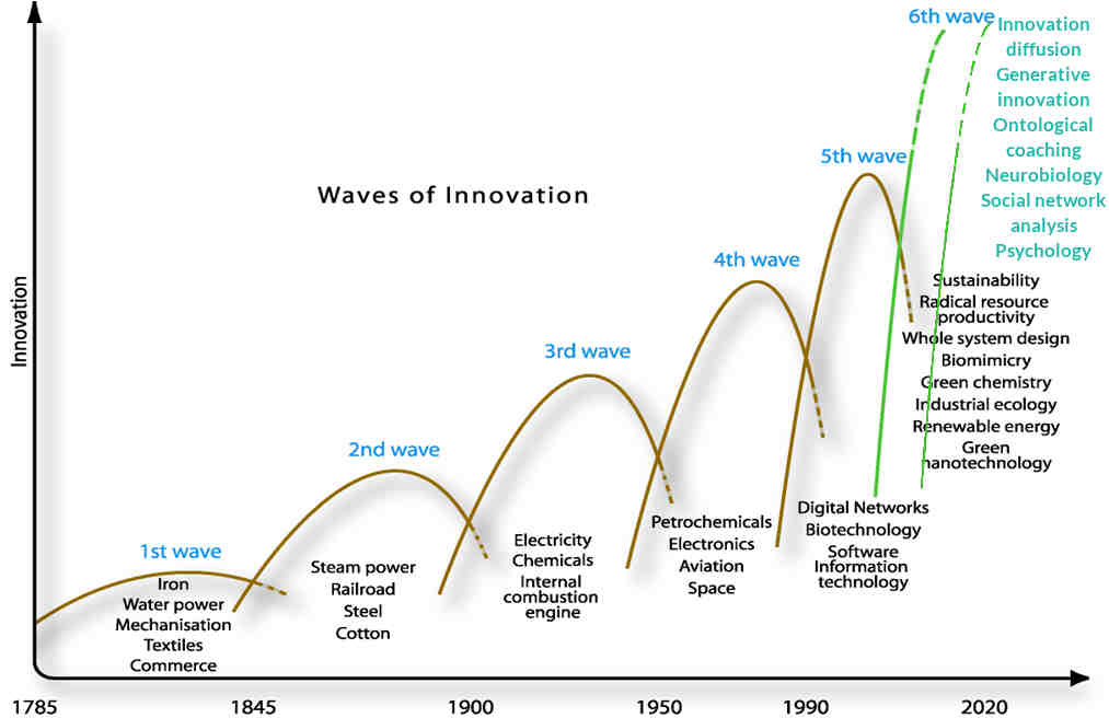 Adapted from Waves of Innovation by the Natural Edge