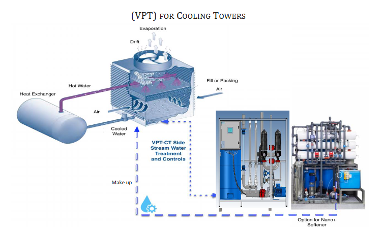 VPT for Cooling Towers - h20vortex.com