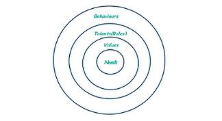 MBTI diagram